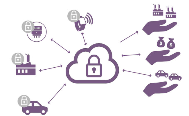 secure iot cloud edge